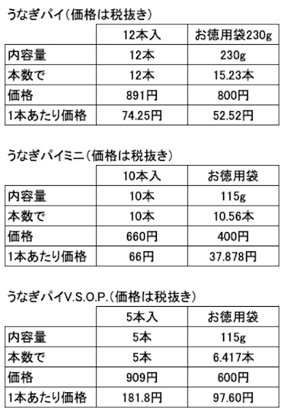 うなぎパイお徳用袋との価格比較表